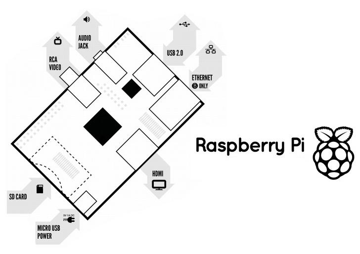 anatomia-raspberry-pi