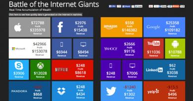 gigantes-da-internet