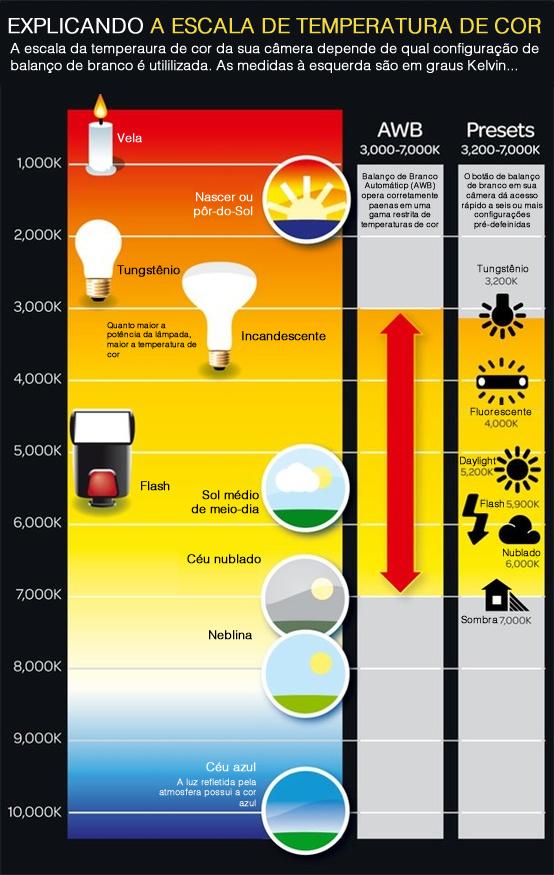 temperatura-de-cor-infografia